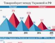 Как остановка торговли с Россией повлияет на экономику Украины?